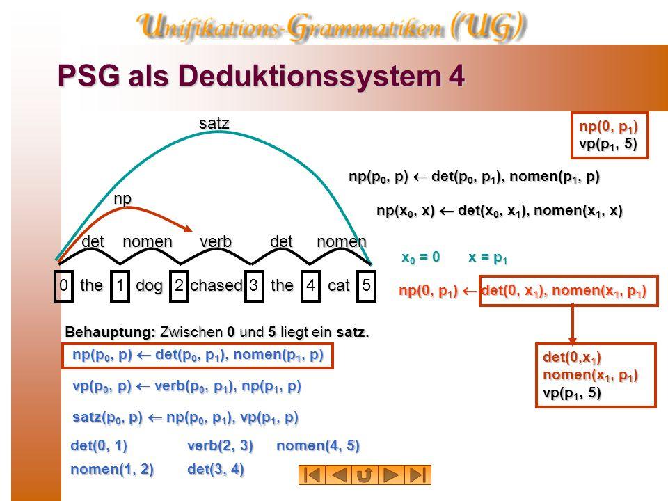 PSG als Deduktionssystem 3 thedogchasedthecat 012345satz Behauptung: Zwischen 0 und 5 liegt ein satz. det(0, 1) nomen(1, 2) verb(2, 3) det(3, 4) nomen