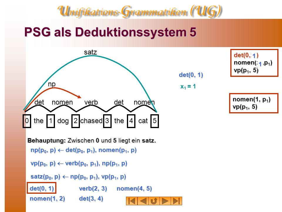 PSG als Deduktionssystem 4 thedogchasedthecat 012345np satz Behauptung: Zwischen 0 und 5 liegt ein satz. det(0, 1) nomen(1, 2) verb(2, 3) det(3, 4) no