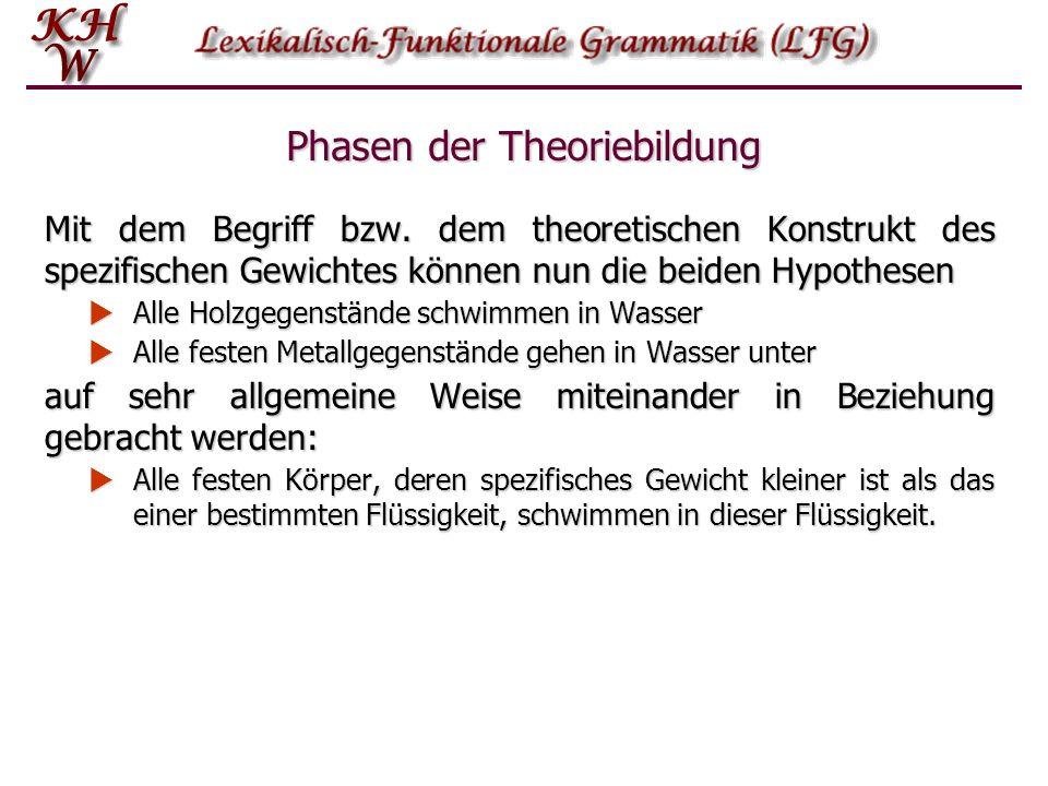 Phasen der Theoriebildung Mit dem Begriff bzw. dem theoretischen Konstrukt des spezifischen Gewichtes können nun die beiden Hypothesen Alle Holzgegens