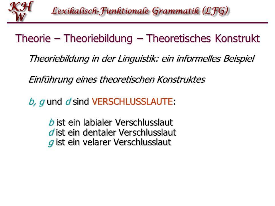 Theoriebildung in der Linguistik: ein informelles Beispiel Einführung eines theoretischen Konstruktes b, g und d sind VERSCHLUSSLAUTE: b ist ein labia