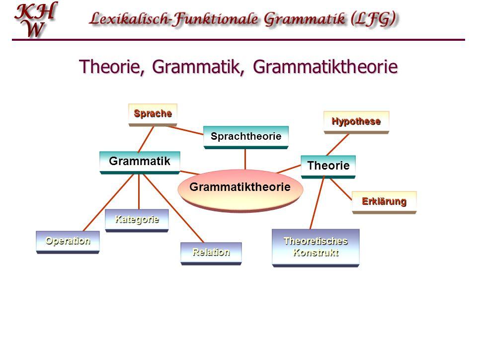 Sprachtheorie Relation Kategorie Operation Erklärung Theorie, Grammatik, Grammatiktheorie Grammatik Sprache Hypothese Theorie Theoretisches Konstrukt