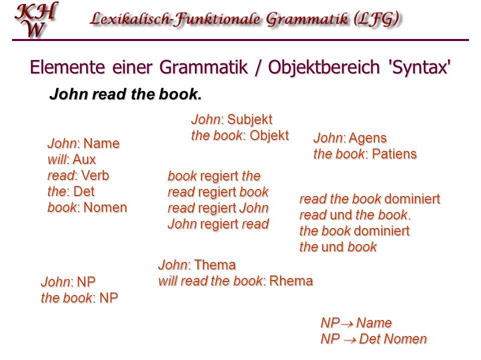 Elemente einer Grammatik / Objektbereich 'Syntax' John read the book. John: Name will: Aux read: Verb the: Det book: Nomen John: NP the book: NP John: