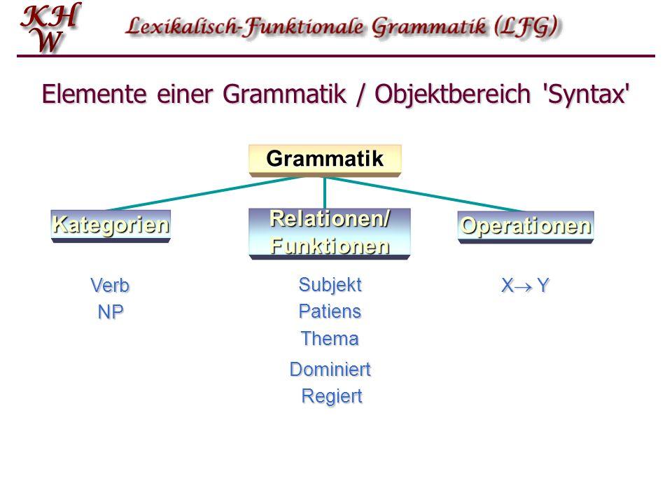 Elemente einer Grammatik / Objektbereich 'Syntax' Verb NP Subjekt Patiens Thema Regiert Dominiert X Y Grammatik Kategorien Operationen Relationen/ Fun