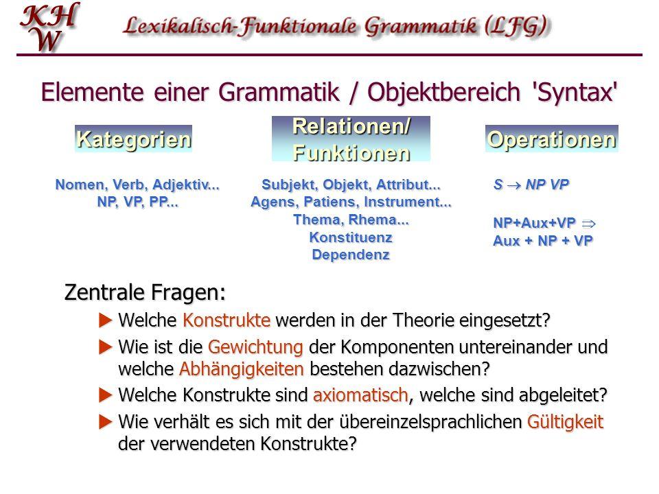 Elemente einer Grammatik / Objektbereich 'Syntax' Zentrale Fragen: Welche Konstrukte werden in der Theorie eingesetzt? Welche Konstrukte werden in der