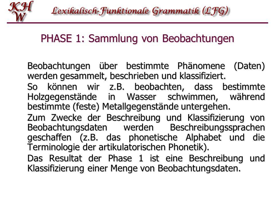 PHASE 1: Sammlung von Beobachtungen Beobachtungen über bestimmte Phänomene (Daten) werden gesammelt, beschrieben und klassifiziert. So können wir z.B.