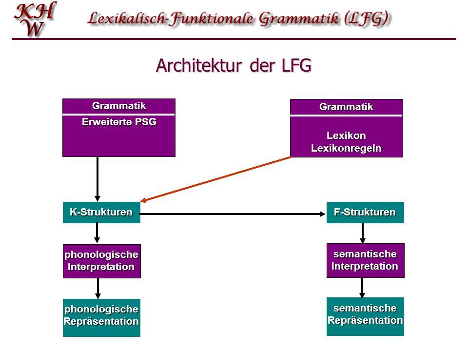K-Strukturen K-Struktur-Regeln sind kontextfreie PS-Regeln über einem Inventar von Haupt- und Nebenkategorien S NP VP S NP VP VP V (NP) (NP) PP* (S ) VP V (NP) (NP) PP* (S ) NP (Det) N (PP) NP (Det) N (PP) PP P NP PP P NP S COMP S S COMP S