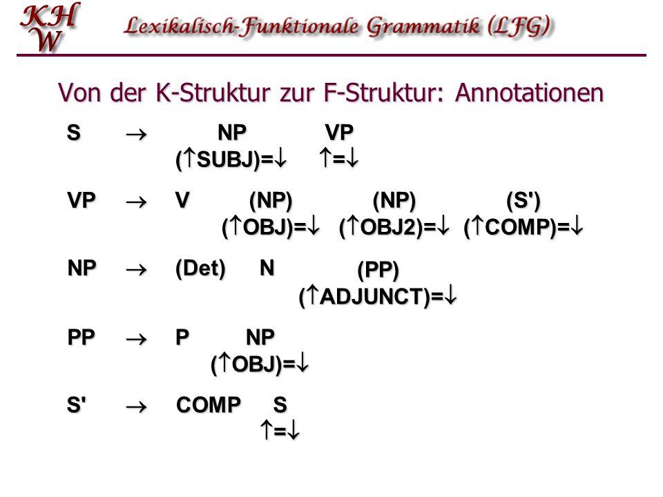Von der K-Struktur zur F-Struktur: Annotationen S NP ( SUBJ)= NP ( SUBJ)= VP = VP = VP (NP) ( OBJ)= (NP) ( OBJ)= (NP) ( OBJ2)= (NP) ( OBJ2)= V (S') (