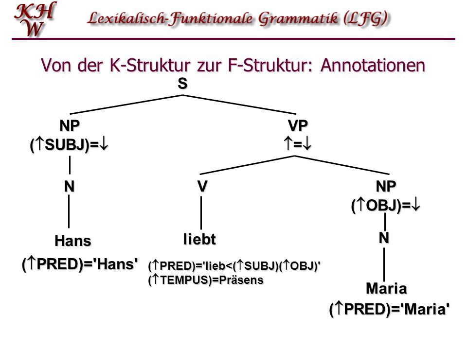 Von der K-Struktur zur F-Struktur: Annotationen S NP ( SUBJ)= NP ( SUBJ)= VP = VP = NP ( OBJ)= NP ( OBJ)= V N N ( PRED)='Hans' ( PRED)='Maria' ( PRED)