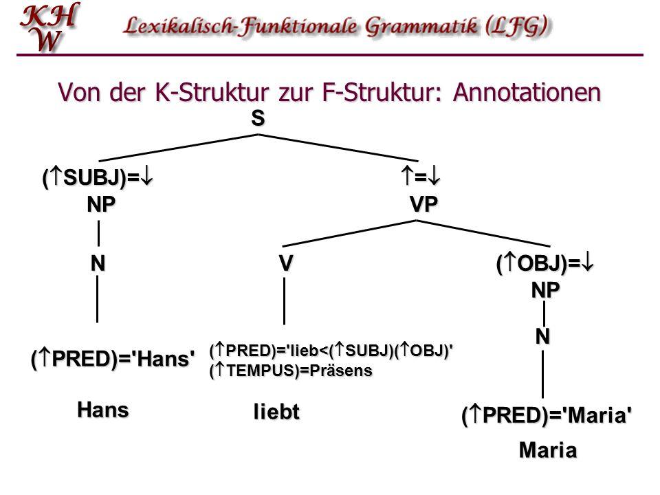 Von der K-Struktur zur F-Struktur: Annotationen S ( SUBJ)= NP = VP = VP ( OBJ)= NP V N N ( PRED)='Hans' ( PRED)='Maria' ( PRED)='lieb<( SUBJ)( OBJ)' (