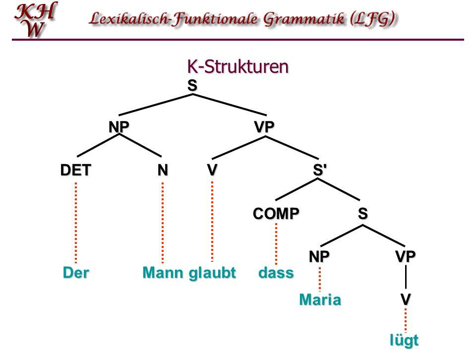 Von der K-Struktur zur F-Struktur: Lexikoneinträge Ein Lexikoneintrag besteht im wesentlichen aus einer Spezifikation der phonologischen oder ortho- graphischen Form, einer Angabe der Kategorie (N, V, A, P etc.) und einer funktionalen Beschreibung: Ein Lexikoneintrag besteht im wesentlichen aus einer Spezifikation der phonologischen oder ortho- graphischen Form, einer Angabe der Kategorie (N, V, A, P etc.) und einer funktionalen Beschreibung: girlN