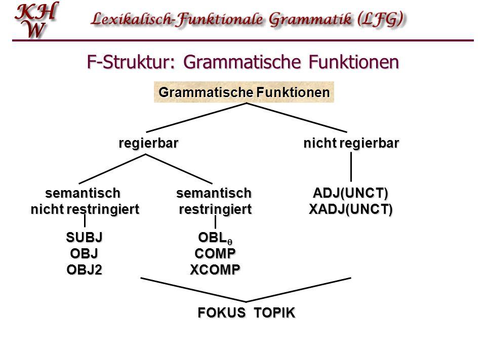 Von der K-Struktur zur F-Struktur: Annotationen Was die Lexikoneinträge nicht liefern, ist die Verbindung mit den grammatischen Funktionen (SUBJ, OBJ, OBJ2).