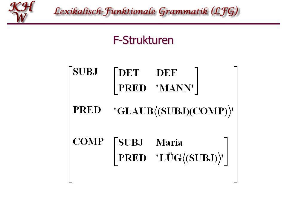 Von der K-Struktur zur F-Struktur: Annotationen S NP ( SUBJ)= NP ( SUBJ)= VP = VP = VP (NP) ( OBJ)= (NP) ( OBJ)= (NP) ( OBJ2)= (NP) ( OBJ2)= V (S ) ( COMP)= (S ) ( COMP)= NP(Det)N (PP) ( ADJUNCT)= (PP) ( ADJUNCT)= PPP NP ( OBJ)= NP ( OBJ)= S COMP S = S =