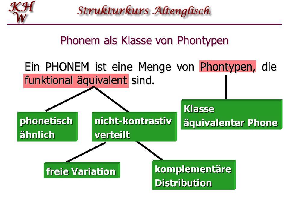 Freie Variation – nicht-kontrastive Distribution Es gibt auch Phontypen, die nicht komplementär verteilt sind, die also im gleichen Kontext vorkommen
