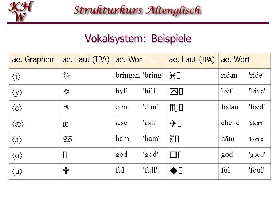 Das Vokalsystem Grapheme æ, e, i, a, o, u, y, œ, ea, eo, ie Grapheme æ, e, i, a, o, u, y, œ, ea, eo, ie Monographe + æ und œ : Es deutet alles darauf