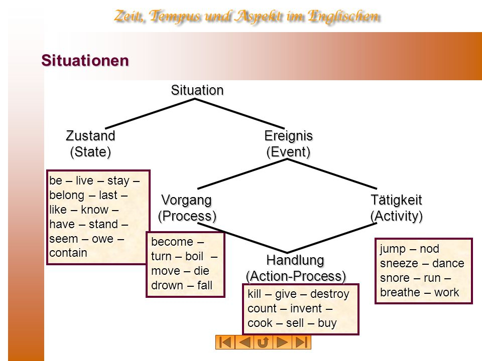 Situationen Situation be – live – stay – belong – last – like – know – have – stand – seem – owe – contain become – turn – boil – move – die drown – f