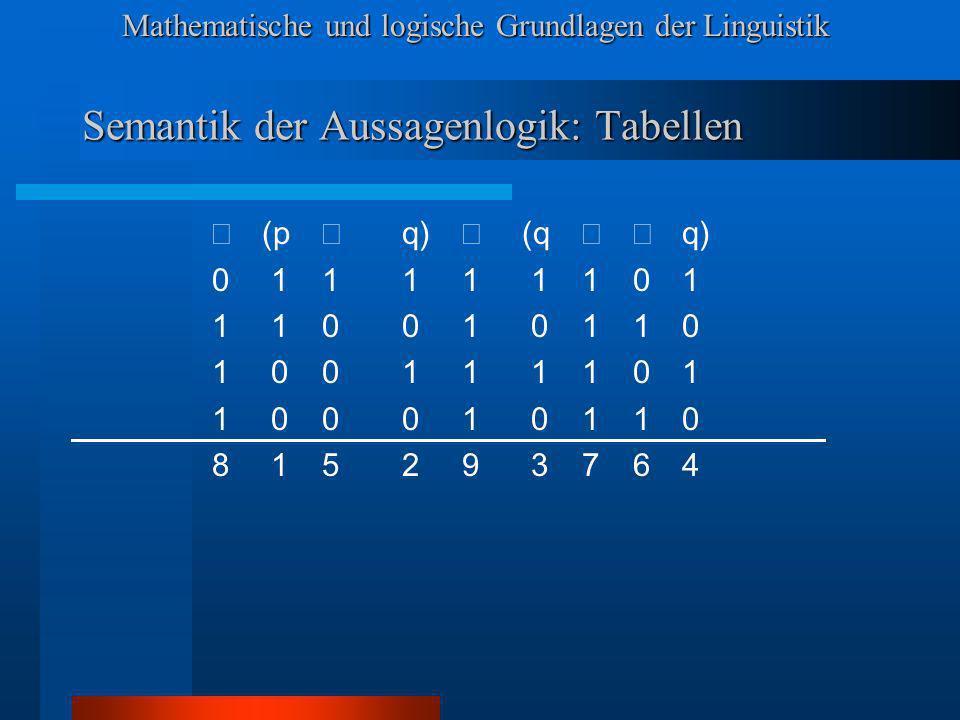 Mathematische und logische Grundlagen der Linguistik Semantik der Aussagenlogik: Tabellen (p q) (q q) 0 1111 1101 1 1001 0110 1 0011 1101 1 0001 0110 8 1529 3764