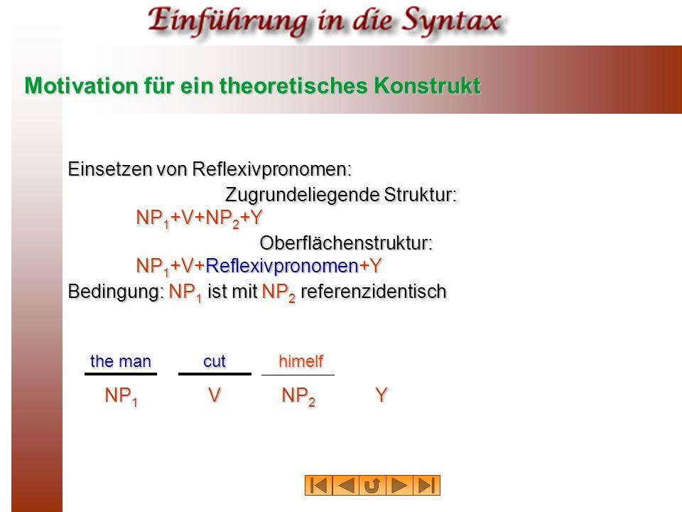 Motivation für ein theoretisches Konstrukt Einsetzen von Reflexivpronomen: Zugrundeliegende Struktur: NP 1 +V+NP 2 +Y Oberflächenstruktur: NP 1 +V+Ref