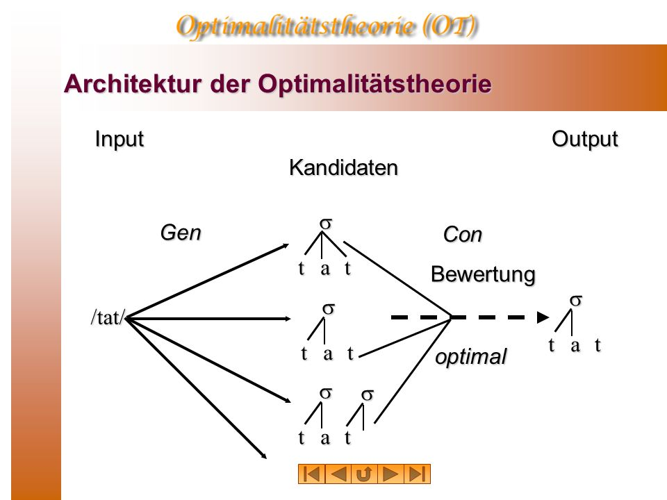 Architektur der Optimalitätstheorie Architektur der Optimalitätstheorie InputOutput Kandidaten /tat/ Gentat tat tat tat optimal ConBewertung