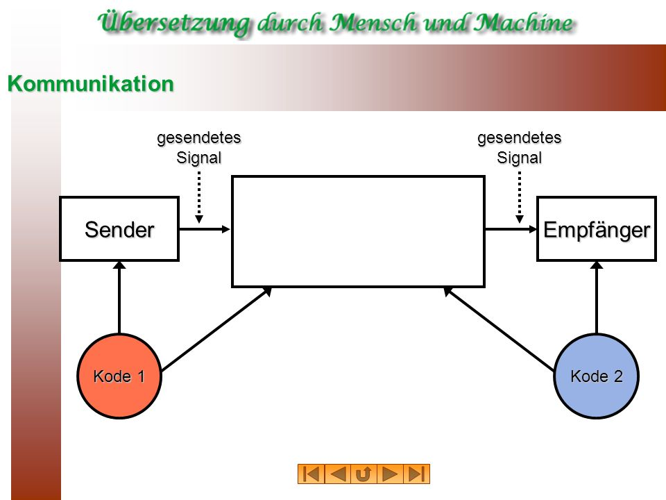 Kommunikation SenderEmpfänger Übersetzung Abbildung von Information In Kode 1 auf Information In Kode 2 Kode 1 Kode 2 gesendetes Signal