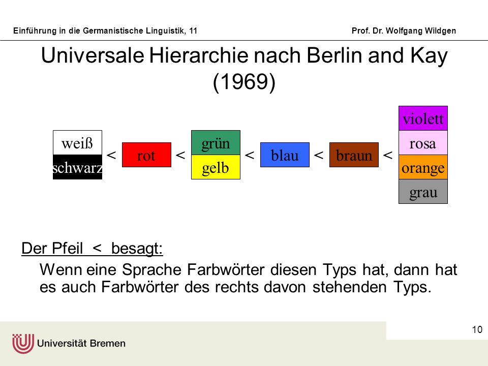 Einführung in die Germanistische Linguistik, 11Prof. Dr. Wolfgang Wildgen 10 Universale Hierarchie nach Berlin and Kay (1969) Der Pfeil < besagt: Wenn