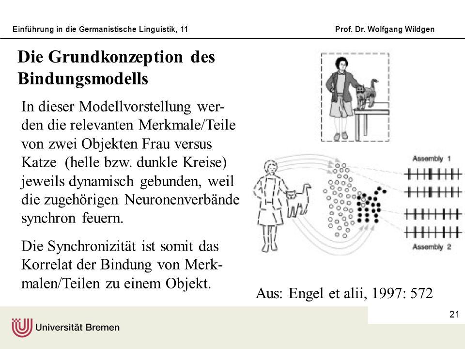 Einführung in die Germanistische Linguistik, 11Prof. Dr. Wolfgang Wildgen 21 Aus: Engel et alii, 1997: 572 In dieser Modellvorstellung wer- den die re