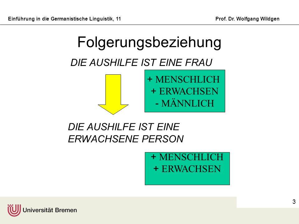 Einführung in die Germanistische Linguistik, 11Prof. Dr. Wolfgang Wildgen 3 Folgerungsbeziehung DIE AUSHILFE IST EINE FRAU + MENSCHLICH + ERWACHSEN -