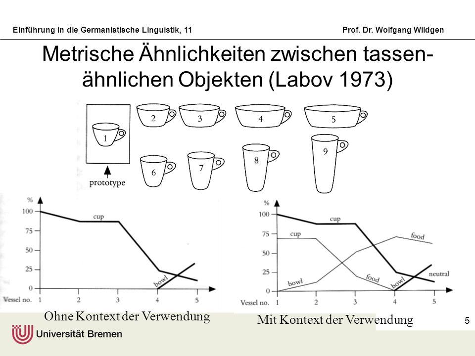 Einführung in die Germanistische Linguistik, 11Prof. Dr. Wolfgang Wildgen 5 Metrische Ähnlichkeiten zwischen tassen- ähnlichen Objekten (Labov 1973) O
