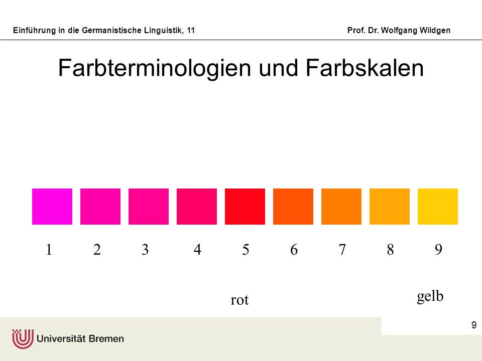 Einführung in die Germanistische Linguistik, 11Prof. Dr. Wolfgang Wildgen 9 Farbterminologien und Farbskalen 1 2 3 4 5 6 7 8 9 rot gelb