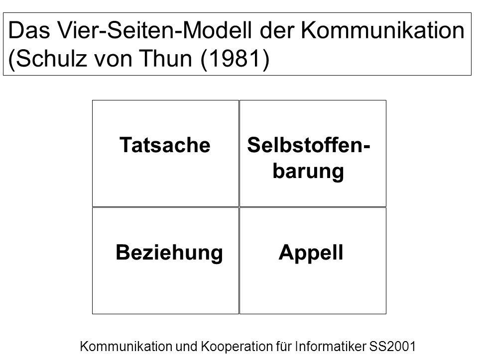 Kommunikation und Kooperation für Informatiker SS2001 Das Vier-Seiten-Modell der Kommunikation (Schulz von Thun (1981) Tatsache AppellBeziehung Selbst