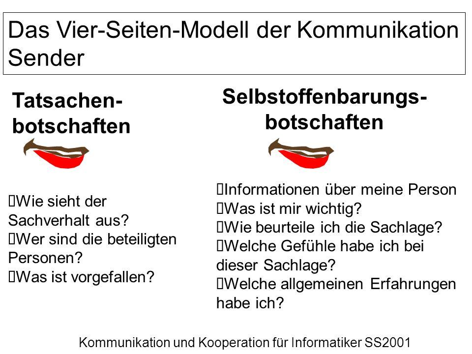 Kommunikation und Kooperation für Informatiker SS2001 Das Vier-Seiten-Modell der Kommunikation Sender Tatsachen- botschaften Selbstoffenbarungs- botsc