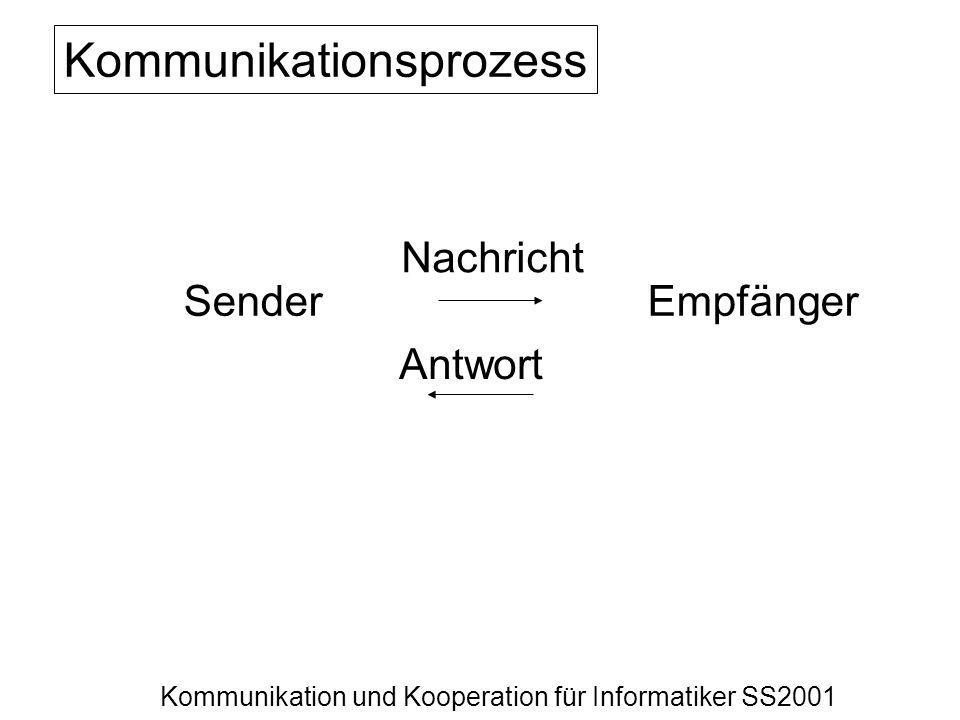 Kommunikation und Kooperation für Informatiker SS2001 SenderEmpfänger Nachricht Antwort Kommunikationsprozess