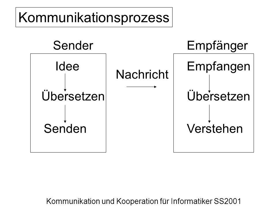 Kommunikation und Kooperation für Informatiker SS2001 SenderEmpfänger Idee Übersetzen Senden Empfangen Übersetzen Verstehen Nachricht Kommunikationspr