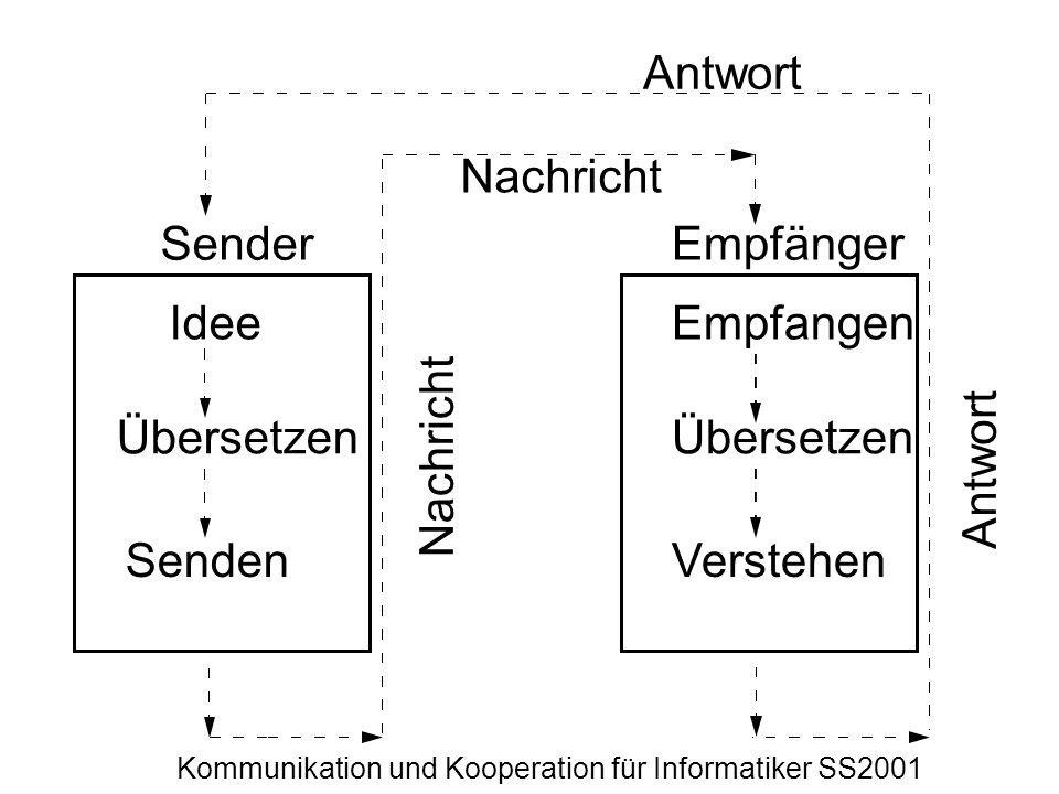Kommunikation und Kooperation für Informatiker SS2001 SenderEmpfänger Idee Übersetzen Senden Empfangen Übersetzen Verstehen Nachricht Antwort Nachrich
