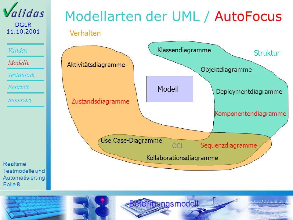 Realtime Testmodelle und Automatisierung Folie 6 Validas Modelle Summary Echtzeit Testautom.