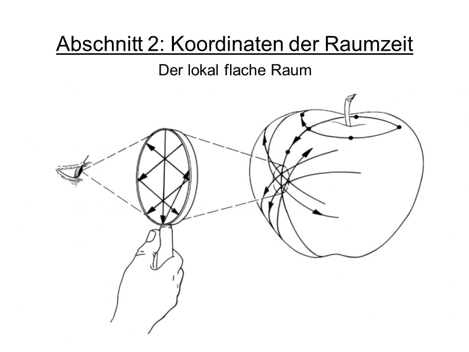 Abschnitt 2: Koordinaten der Raumzeit Der lokal flache Raum