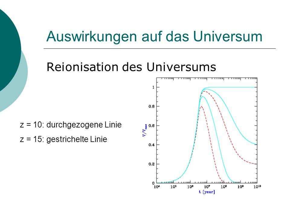 Auswirkungen auf das Universum Reionisation des Universums z = 10: durchgezogene Linie z = 15: gestrichelte Linie