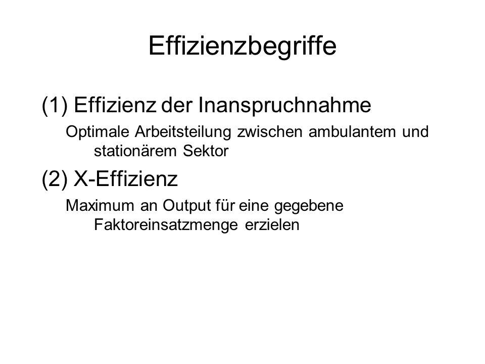 Effizienzbegriffe (1)Effizienz der Inanspruchnahme Optimale Arbeitsteilung zwischen ambulantem und stationärem Sektor (2)X-Effizienz Maximum an Output für eine gegebene Faktoreinsatzmenge erzielen