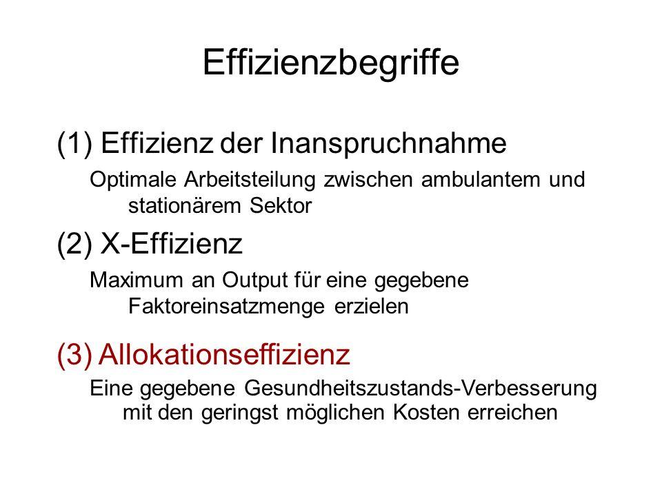 Effizienzbegriffe (1)Effizienz der Inanspruchnahme Optimale Arbeitsteilung zwischen ambulantem und stationärem Sektor (2)X-Effizienz Maximum an Output für eine gegebene Faktoreinsatzmenge erzielen (3) Allokationseffizienz Eine gegebene Gesundheitszustands-Verbesserung mit den geringst möglichen Kosten erreichen
