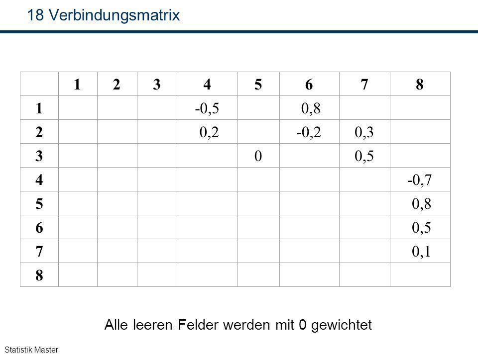 Statistik Master 18 Verbindungsmatrix 12345678 1-0,5 0,8 2 0,2-0,20,3 300,5 4-0,7 5 0,8 6 0,5 7 0,1 8 Alle leeren Felder werden mit 0 gewichtet