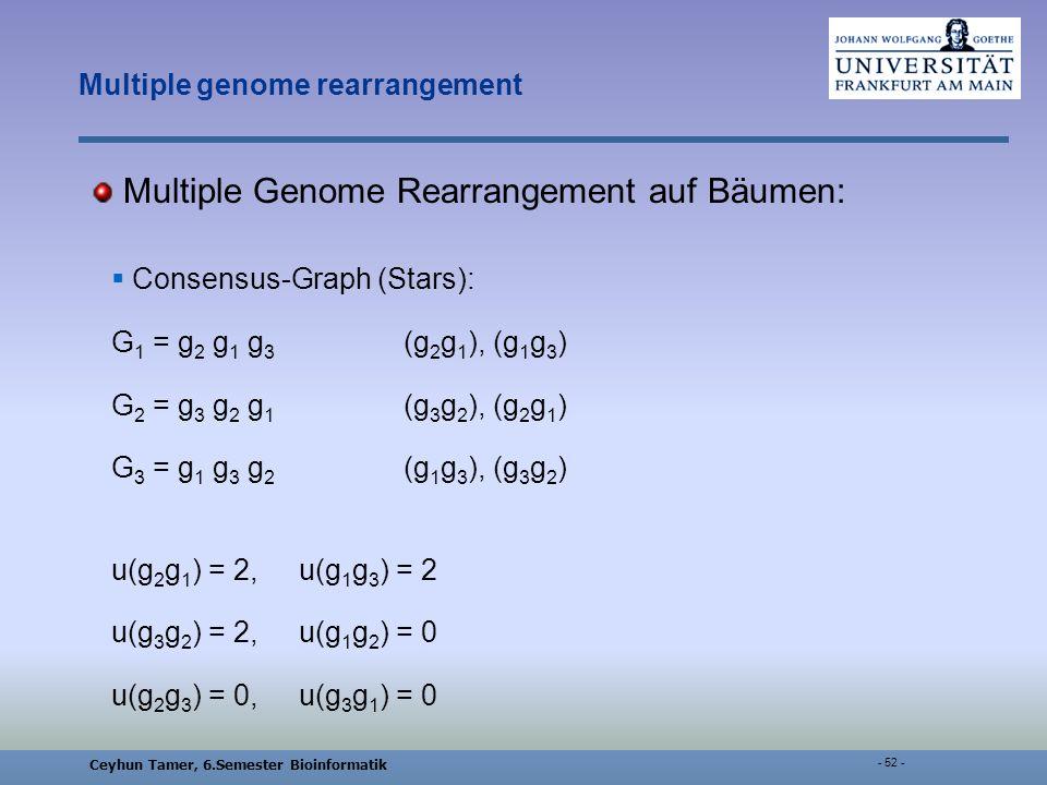 Ceyhun Tamer, 6.Semester Bioinformatik - 52 - Multiple genome rearrangement Multiple Genome Rearrangement auf Bäumen: Consensus-Graph (Stars): G 1 = g 2 g 1 g 3 (g 2 g 1 ), (g 1 g 3 ) G 2 = g 3 g 2 g 1 (g 3 g 2 ), (g 2 g 1 ) G 3 = g 1 g 3 g 2 (g 1 g 3 ), (g 3 g 2 ) u(g 2 g 1 ) = 2, u(g 1 g 3 ) = 2 u(g 3 g 2 ) = 2, u(g 1 g 2 ) = 0 u(g 2 g 3 ) = 0, u(g 3 g 1 ) = 0