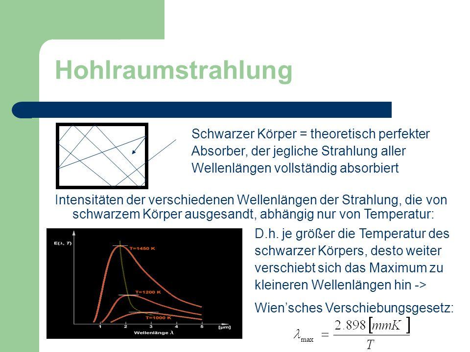 Hohlraumstrahlung Schwarzer Körper = theoretisch perfekter Absorber, der jegliche Strahlung aller Wellenlängen vollständig absorbiert Intensitäten der