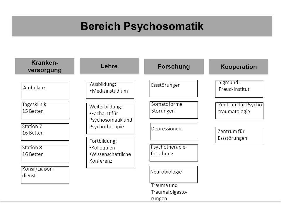 ... Bereich Psychosomatik Kranken- versorgung Kranken- versorgung Lehre Forschung Kooperation Ambulanz Tagesklinik 15 Betten Station 7 16 Betten Stati