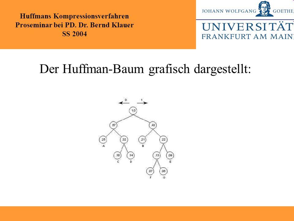 Der Huffman-Baum grafisch dargestellt: Huffmans Kompressionsverfahren Proseminar bei PD. Dr. Bernd Klauer SS 2004