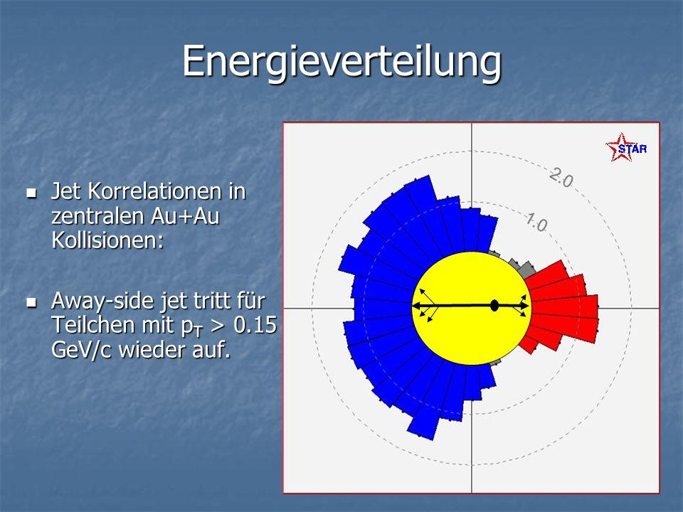 Energieverteilung Jet Korrelationen in zentralen Au+Au Kollisionen: Jet Korrelationen in zentralen Au+Au Kollisionen: Away-side jet tritt für Teilchen mit p T > 0.15 GeV/c wieder auf.