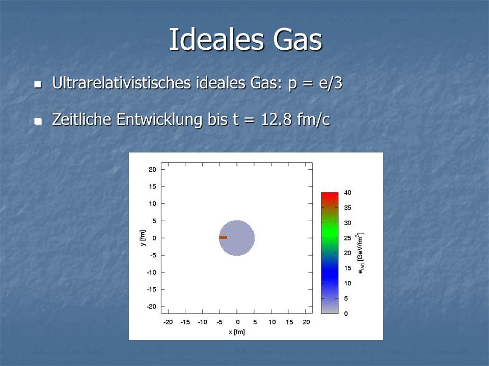 Ultrarelativistisches ideales Gas: p = e/3 Ultrarelativistisches ideales Gas: p = e/3 Zeitliche Entwicklung bis t = 12.8 fm/c Zeitliche Entwicklung bis t = 12.8 fm/c