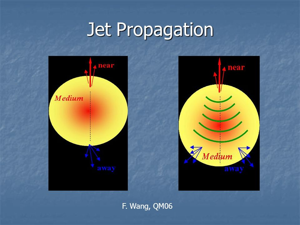 Zustandsgleichung mit Phasenübergang Zusätzliche Jet-Energie bewirkt Phasenübergang Zusätzliche Jet-Energie bewirkt Phasenübergang t = 12.8 fm/c Seitliches Maxima bei /2 Seitliches Maxima bei /2