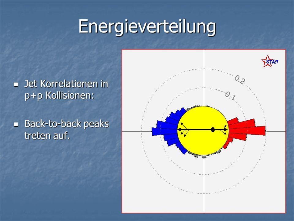 Energieverteilung Jet Korrelationen in zentralen Au+Au Kollisionen: Jet Korrelationen in zentralen Au+Au Kollisionen: Away-side jet verschwindet für Teilchen mit p t > 2 GeV/c Away-side jet verschwindet für Teilchen mit p t > 2 GeV/c