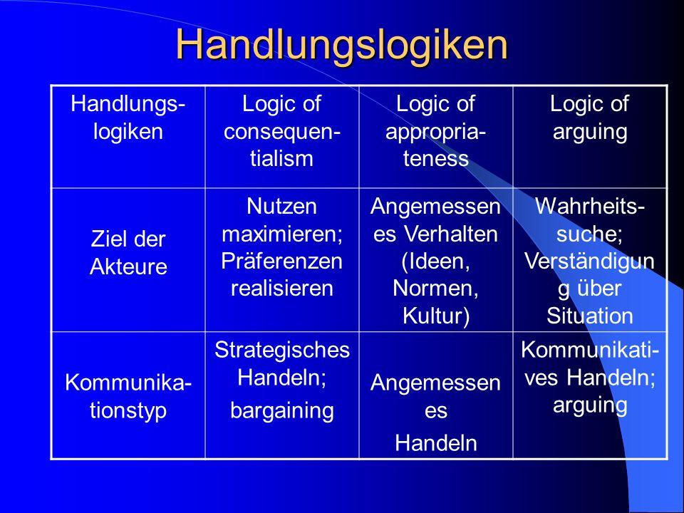 Normentstehung Rationalismus Voraussetzung: Präferenzen ähnlich oder Kooperation lohnenswert Spieltheorie Two level approach Konstruktivismus Norm lif