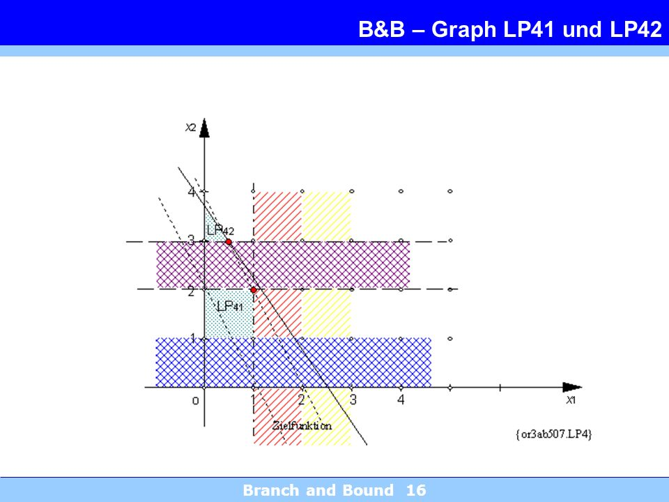 Branch and Bound 16 B&B – Graph LP41 und LP42