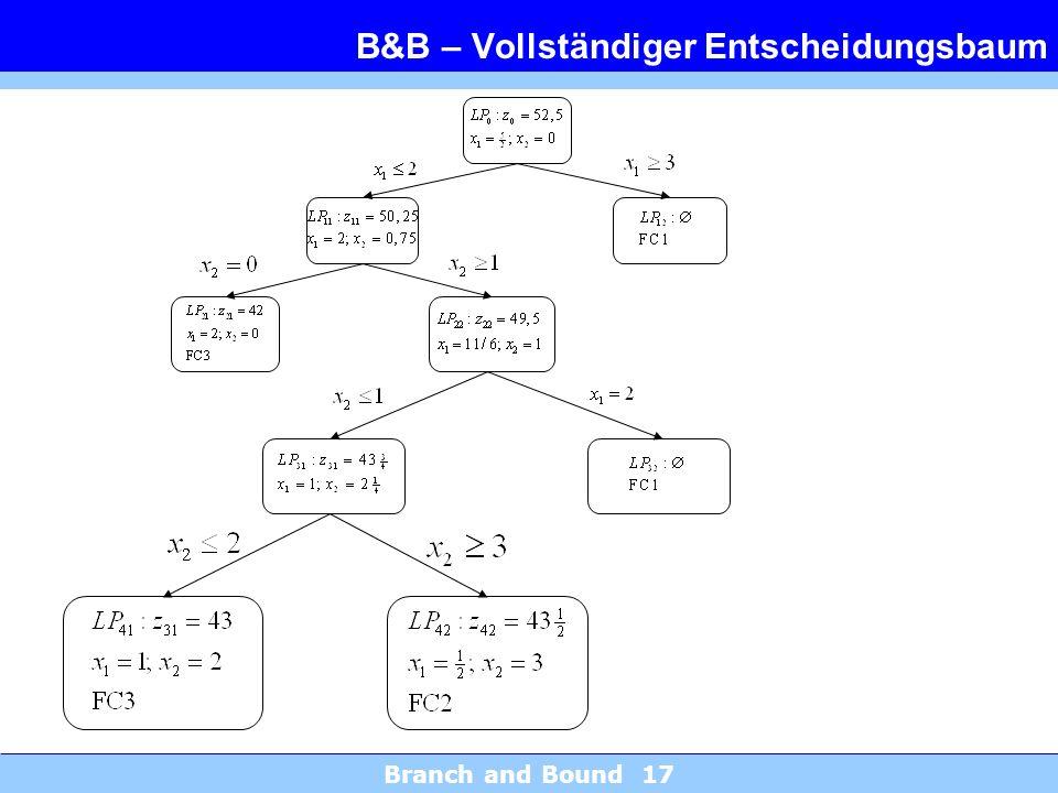 Branch and Bound 17 B&B – Vollständiger Entscheidungsbaum